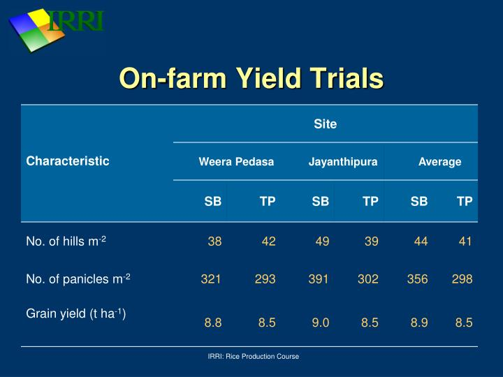 On-farm Yield Trials