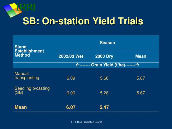 SB: On-station Yield Trials