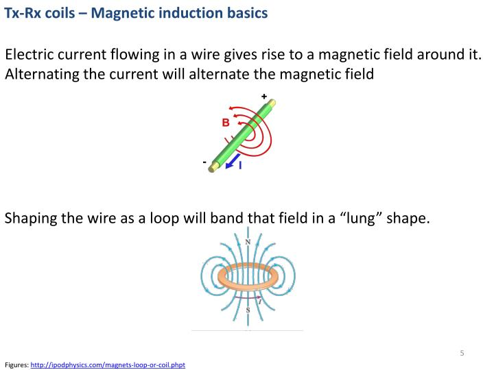 Tx-Rx coils – Magnetic induction basics