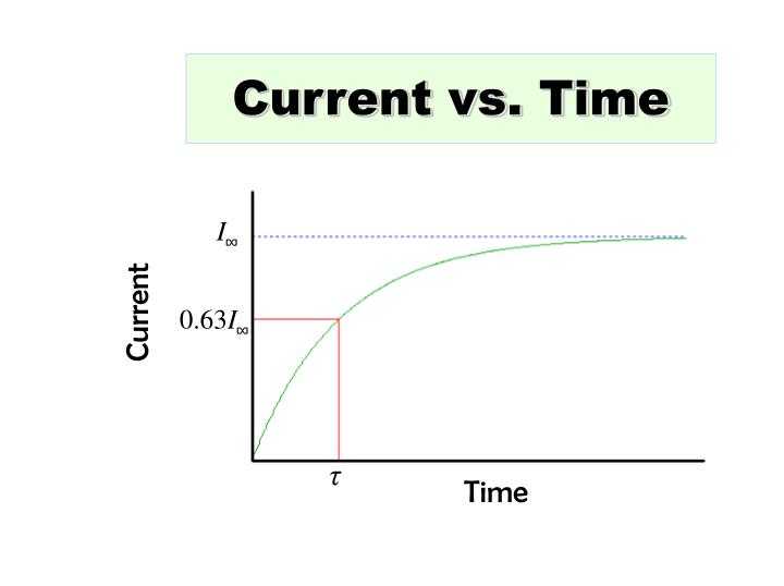 Current vs. Time
