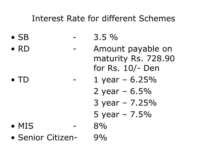 Interest Rate for different Schemes