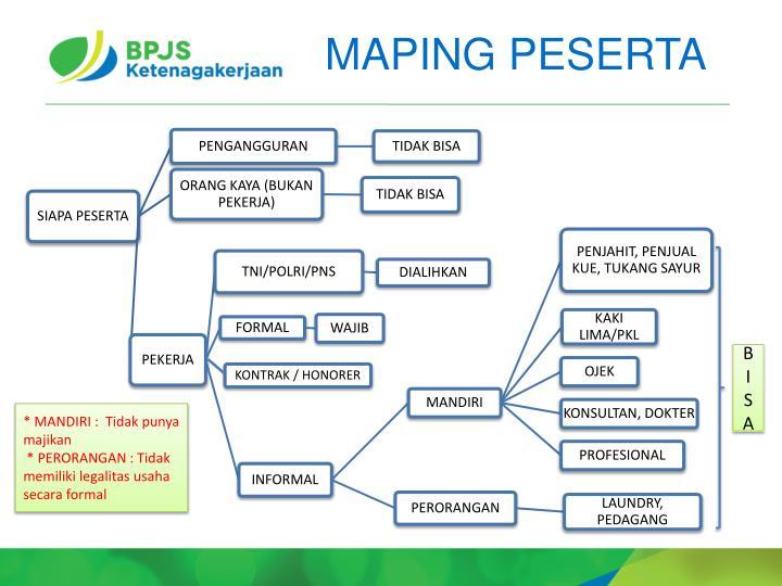 MAPING PESERTA