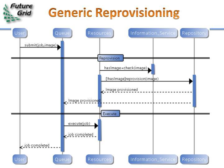 Generic Reprovisioning