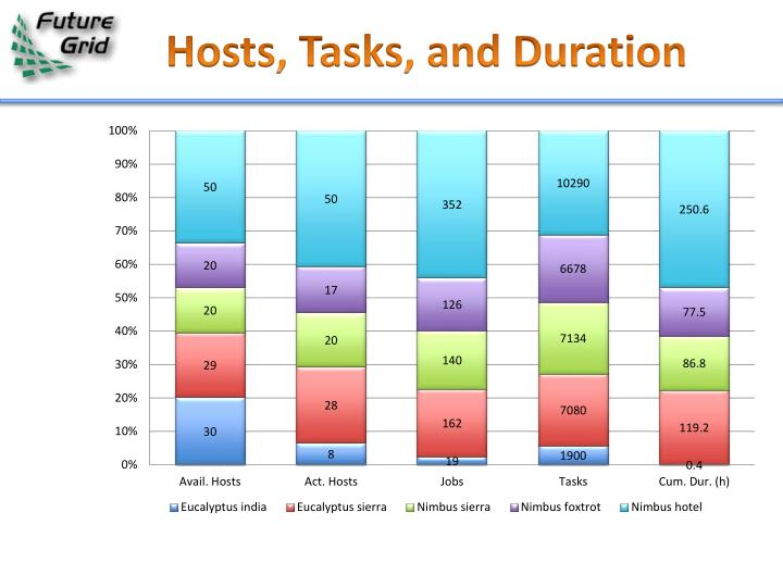 Hosts, Tasks, and Duration
