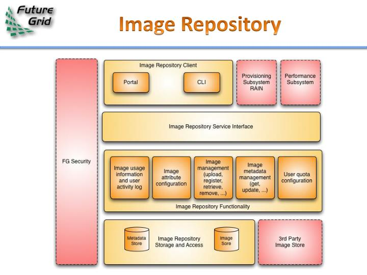 Image Repository