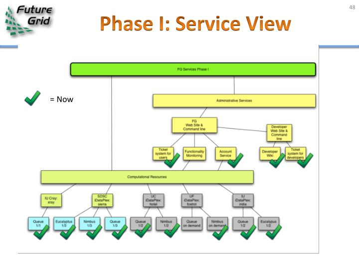 Phase I: Service View