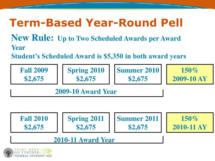 Term-Based Year-Round Pell