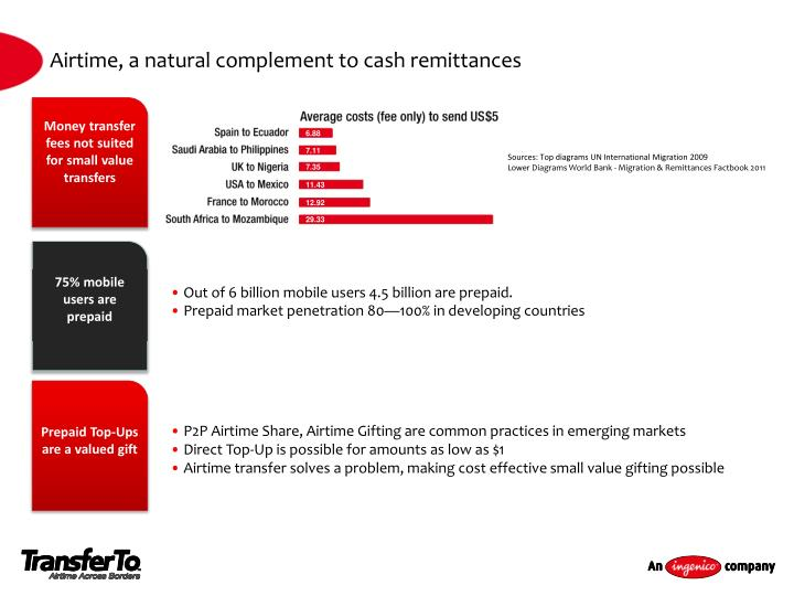 Airtime a natural complement to cash remittances
