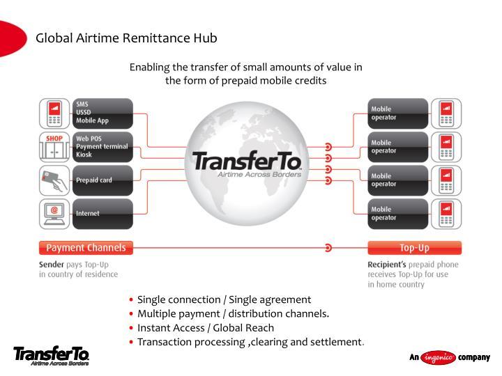 Global Airtime Remittance Hub