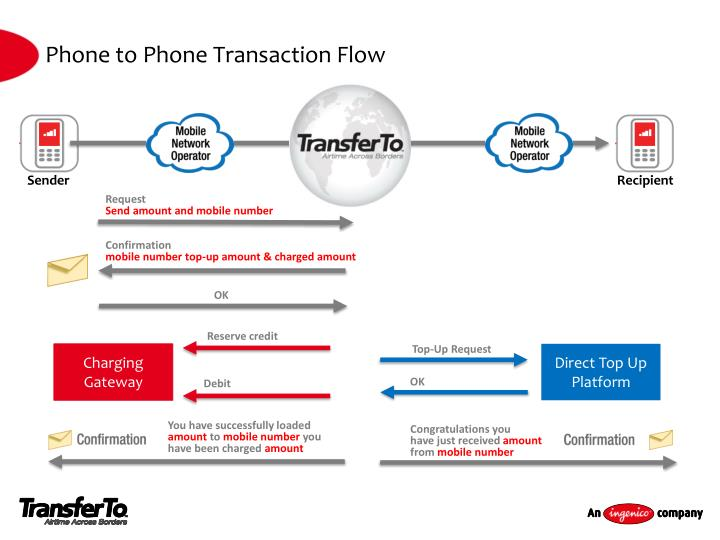Phone to Phone Transaction Flow