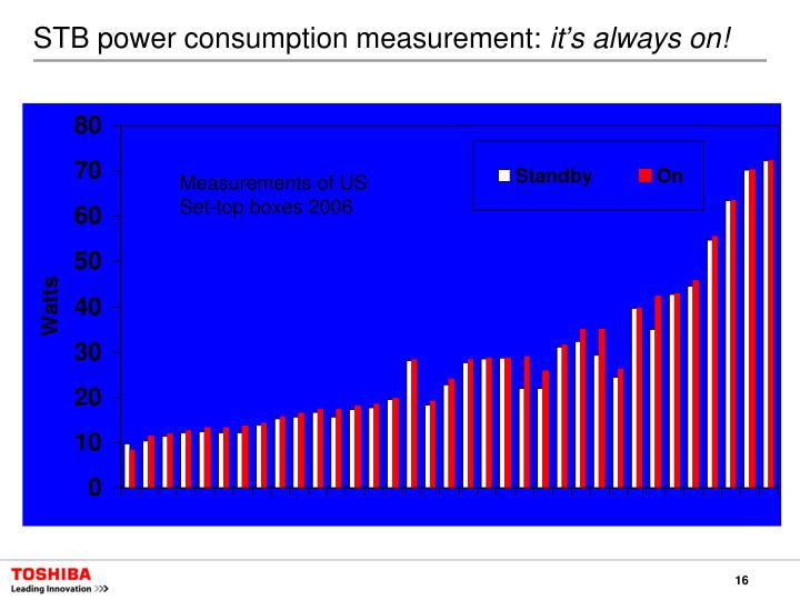 STB power consumption measurement: