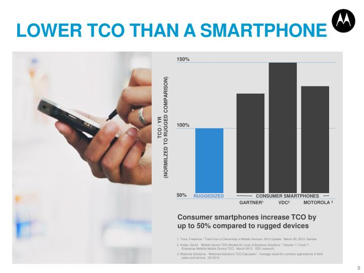 LOWER TCO THAN A SMARTPHONE