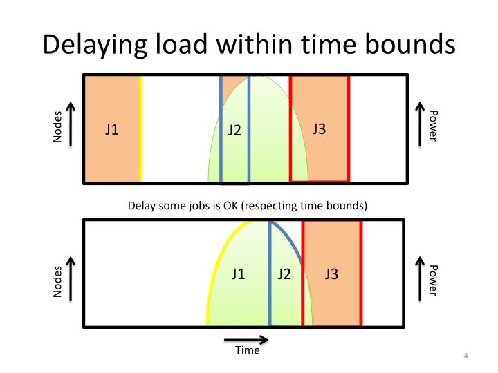 Delaying load within time bounds