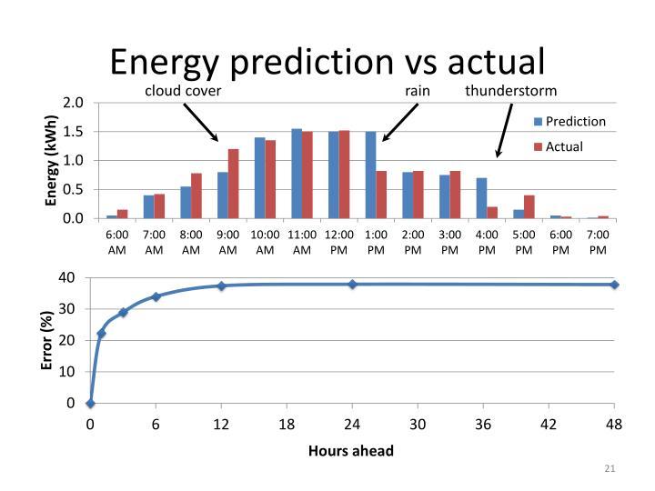 Energy prediction