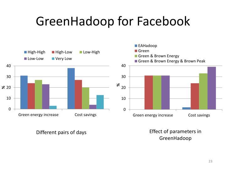 GreenHadoop