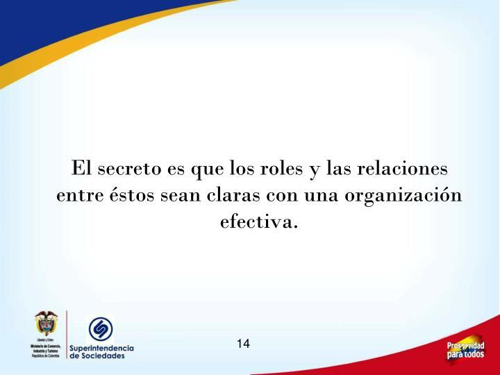 El secreto es que los roles y las relaciones entre éstos sean claras con una organización efectiva.