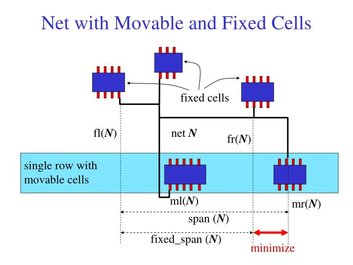 Net with Movable and Fixed Cells