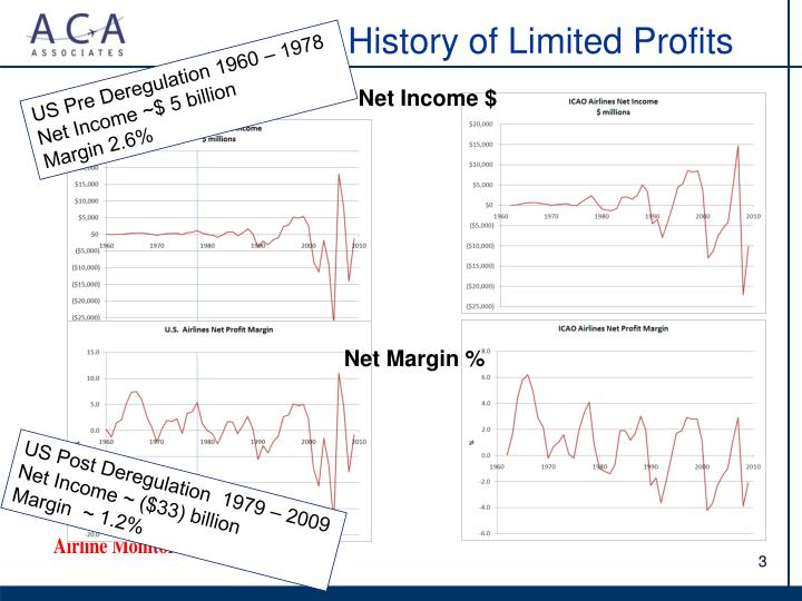 History of limited profits