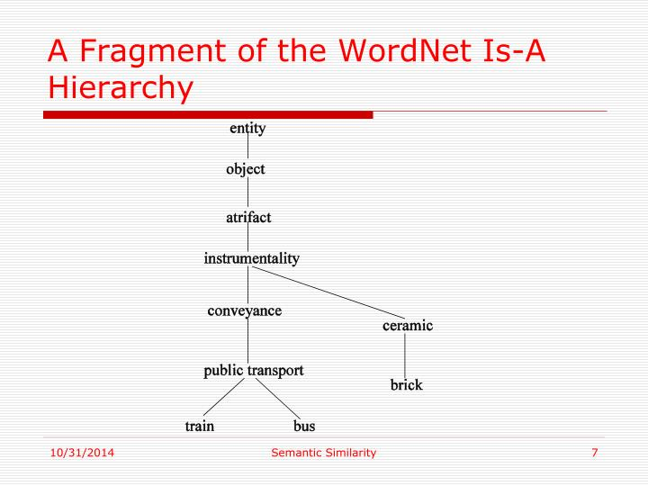 A Fragment of the WordNet Is-A Hierarchy
