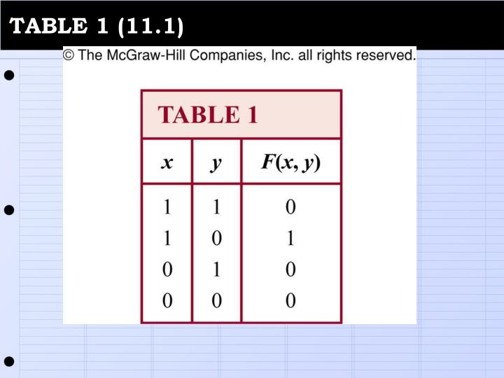 TABLE 1 (11.1)