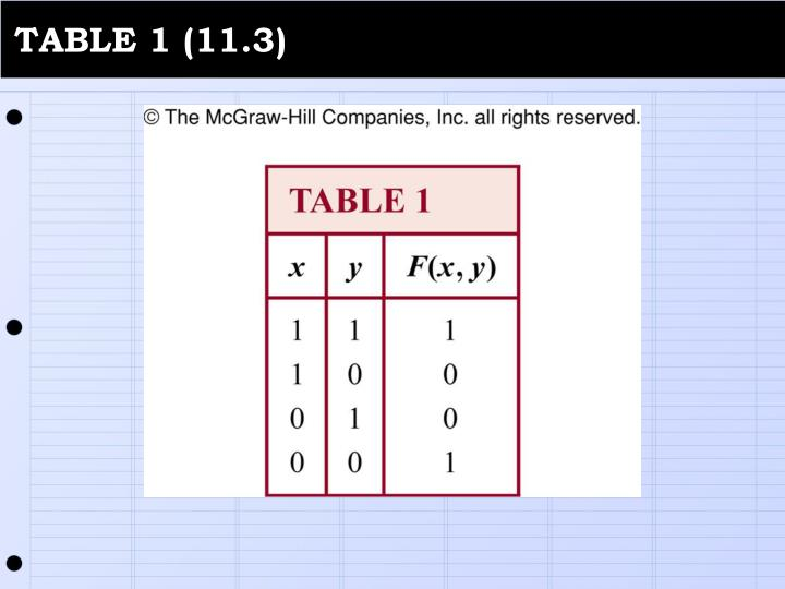 TABLE 1 (11.3)