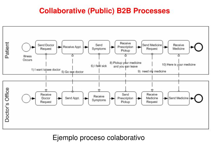 Collaborative (Public) B2B Processes