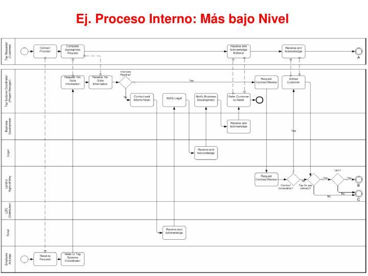 Ej. Proceso Interno: Más bajo Nivel
