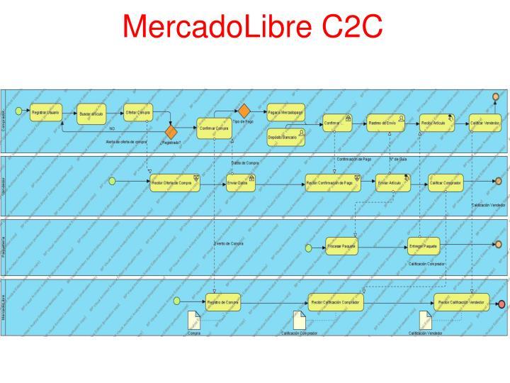 MercadoLibre C2C