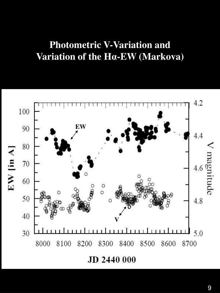 Photometric V-Variation and Variation of the H