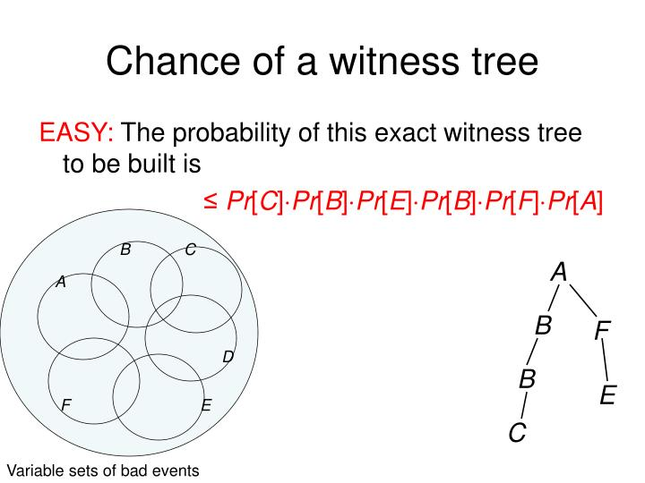 Chance of a witness tree