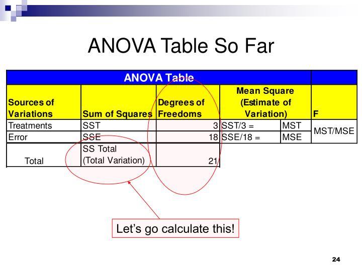 ANOVA Table So Far