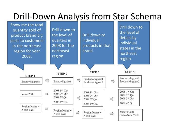 Drill-Down Analysis from Star Schema