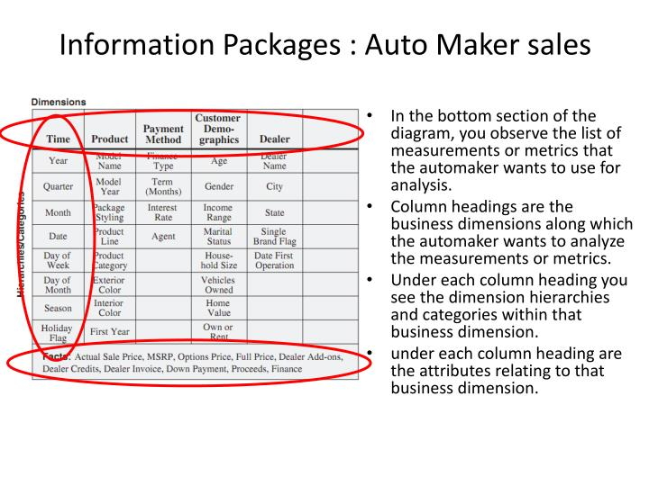Information Packages : Auto Maker sales