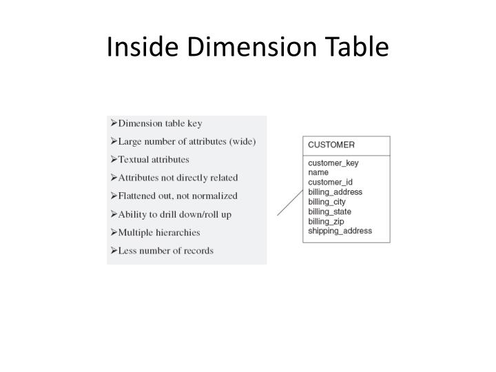 Inside Dimension Table