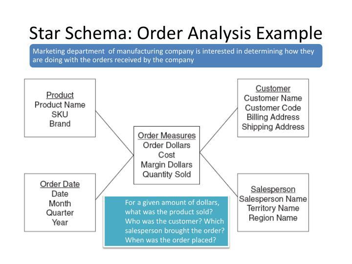 Star Schema: Order Analysis Example