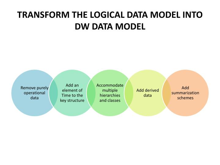 TRANSFORM THE LOGICAL DATA MODEL INTO DW DATA MODEL
