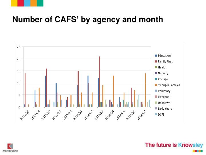 Number of CAFS' by agency and month