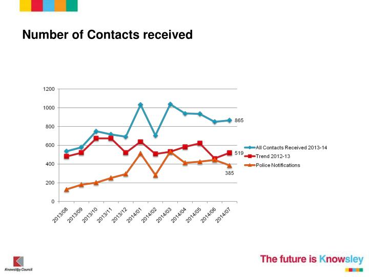 Number of Contacts received