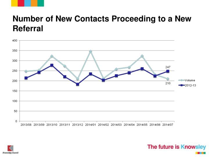 Number of New Contacts Proceeding to a New Referral