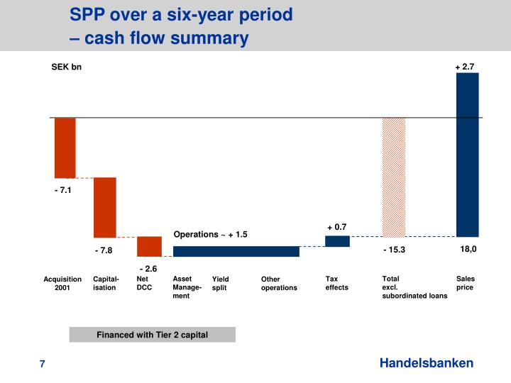 SPP over a six-year period