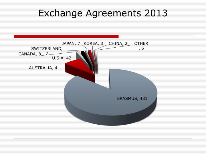 Exchange Agreements 2013