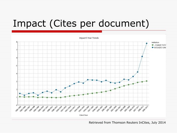 Impact (Cites per document)