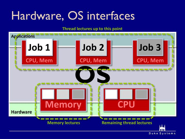 Hardware, OS interfaces