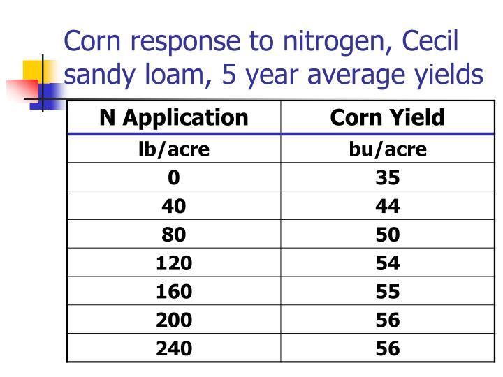 Corn response to nitrogen, Cecil sandy loam, 5 year average yields