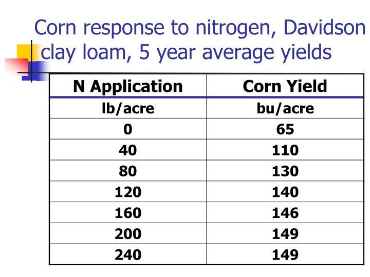 Corn response to nitrogen, Davidson