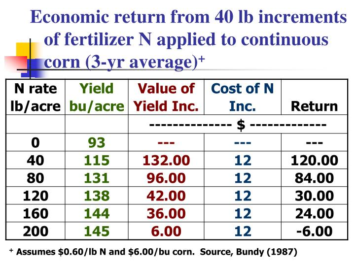 Economic return from 40 lb increments