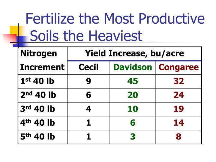 Fertilize the Most Productive