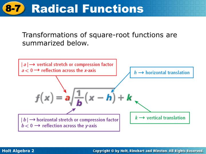 Transformations of square-root functions are summarized below.
