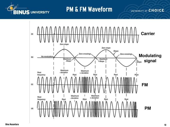 PM & FM Waveform