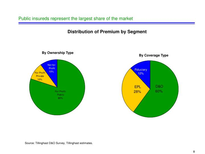 Public insureds represent the largest share of the market